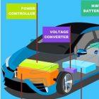 Mobilité alternative : l'hydrogène motive les entrepreneurs
